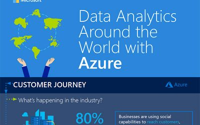 Data Analytics Around the World with Azure – Infographic
