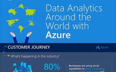 Data Analytics Around the World with Azure