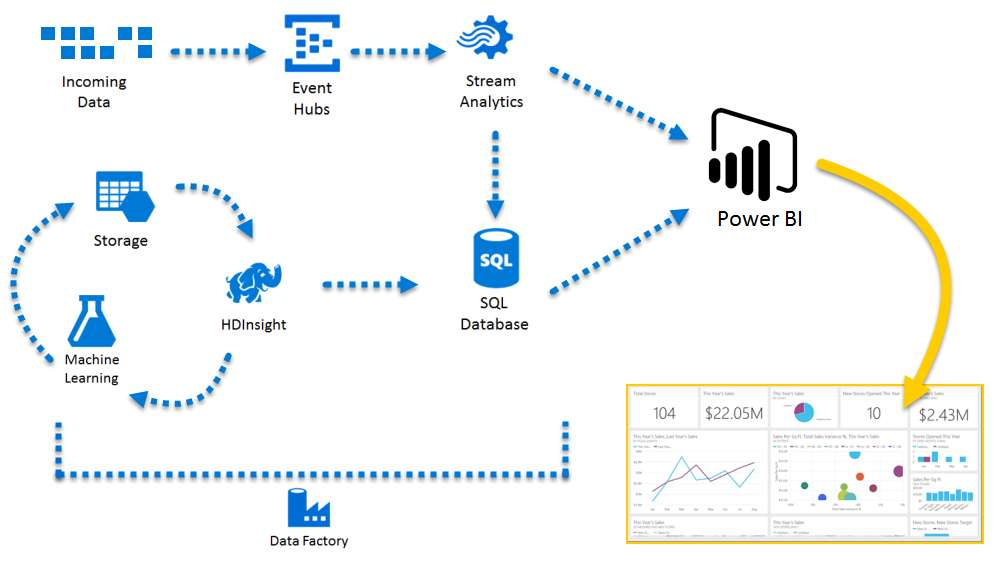 Azure and Power BI