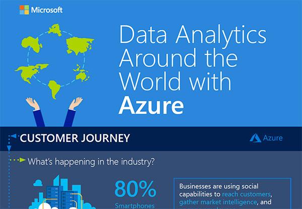 Data Analytics Around the World with Azure – Infographic