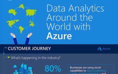 Data Analytics Around the World with Azure