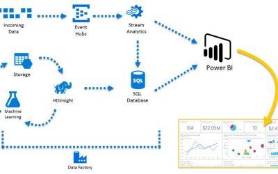 Azure and Power BI